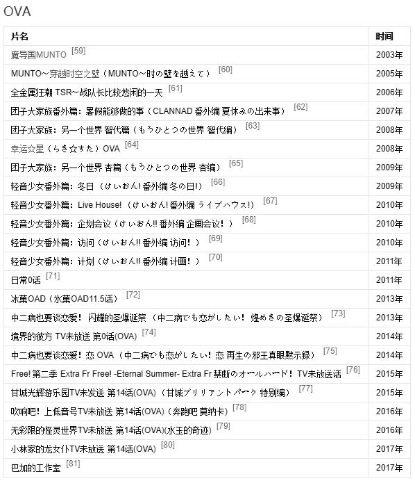 京都动画列表